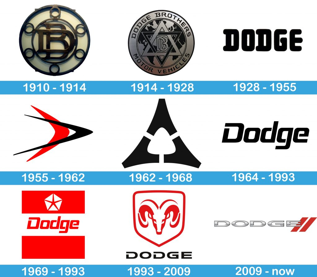 Dodge Logo history