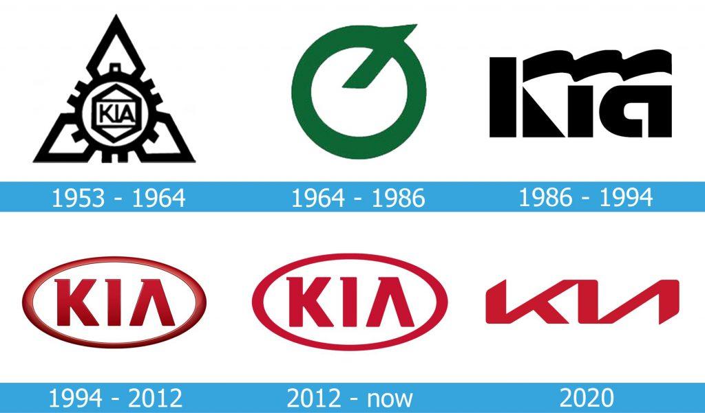 Kia Logo history