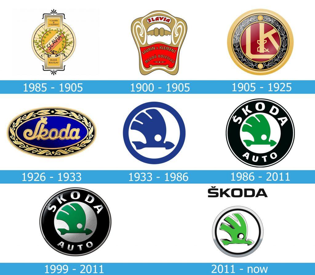 Skoda Logo history