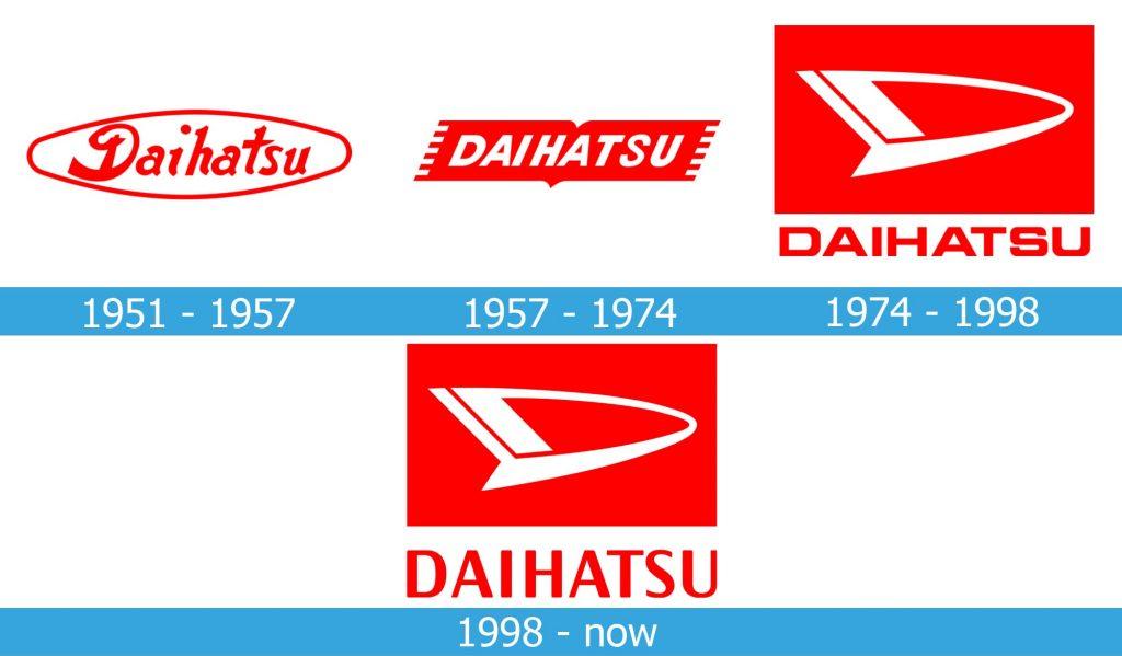 Daihatsu Logo history