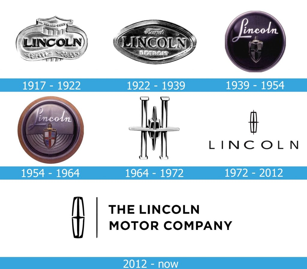 Lincoln Logo history