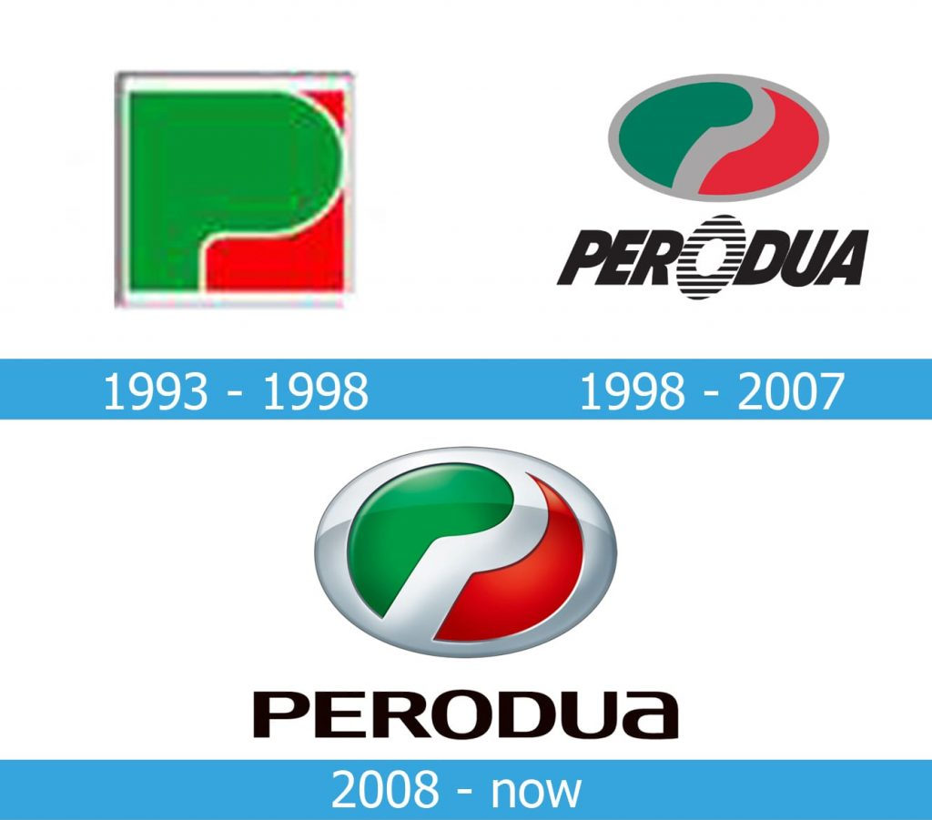 Perodua Logo history