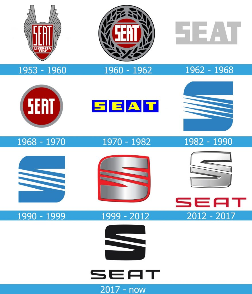Seat Logo history