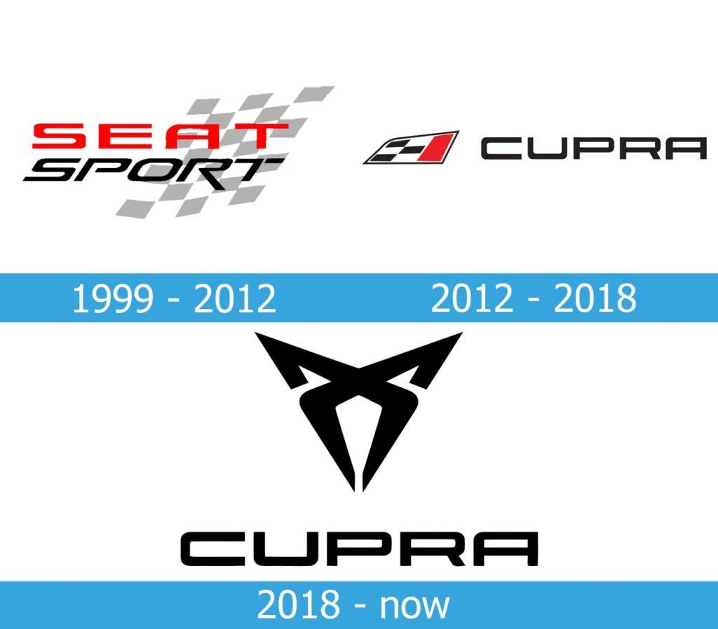 Cupra Logo history
