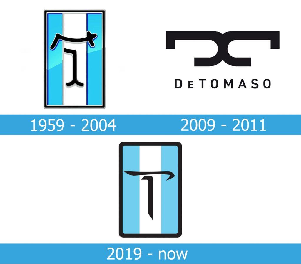De Tomaso Logo history