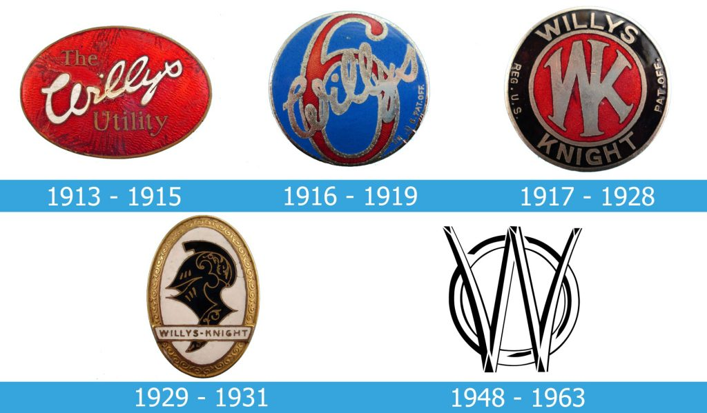 Willys Logo history